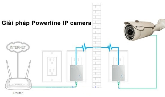 Giải pháp Powerline IP camera VANTECH 4