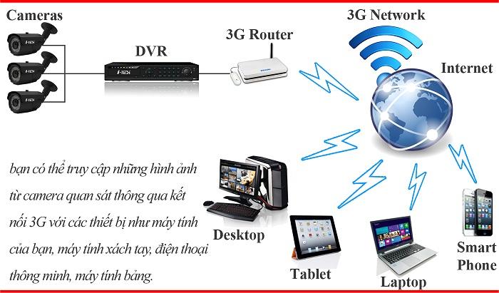 Giải pháp quản lý camera giám sát từ xa qua mạng