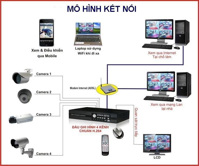 Kết quả hình ảnh cho camera giám sát không dây là gì